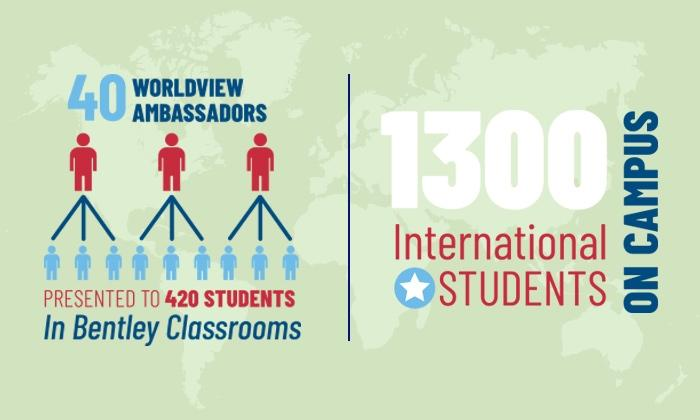 infographic about worldview program